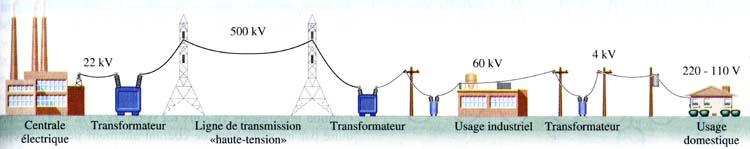 distribution electrique en france courroie de transport