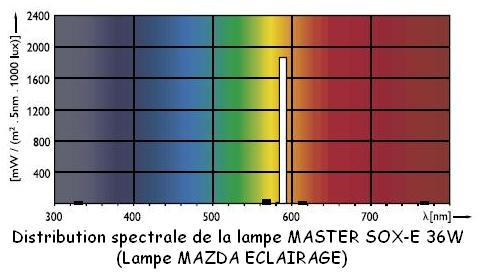 spectre lampe vapeur mercure