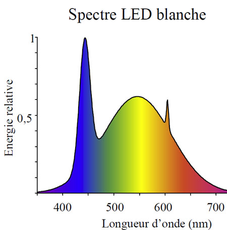 Spectre lumineux led blanche